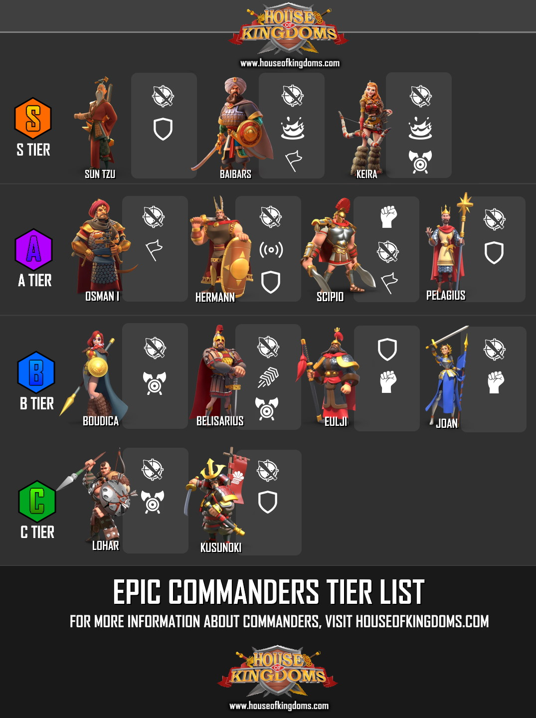 Epic Commanders Tier List Rise of Kingdoms