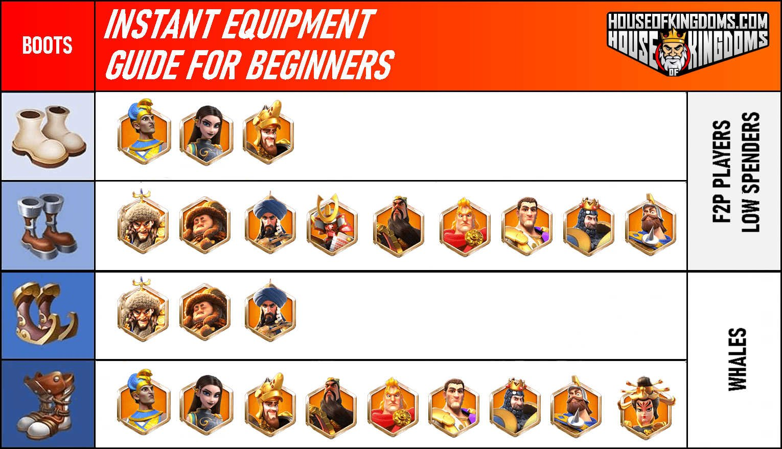 Rise of Kingdoms Boots Equipment Guide