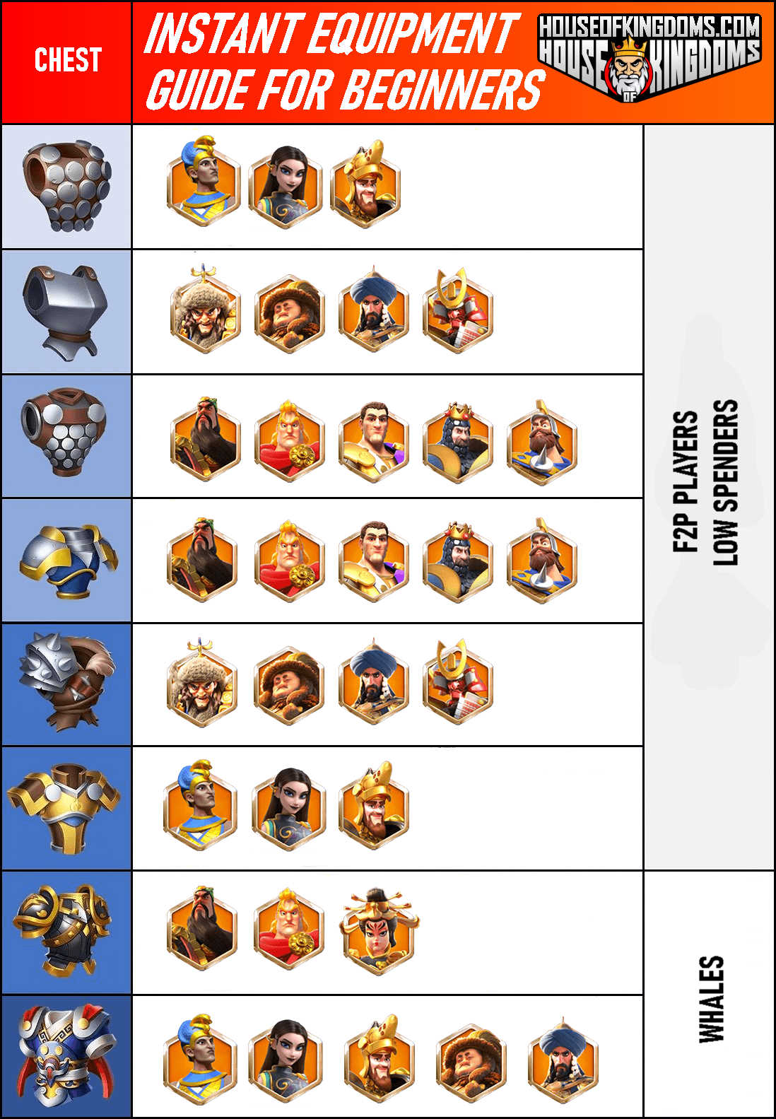 Rise of Kingdoms Chest Equipment Guide