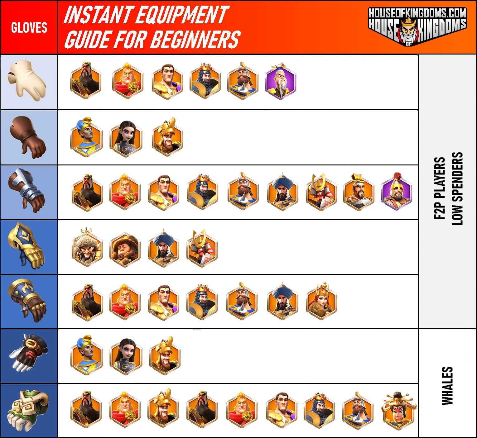 Rise of Kingdoms Gloves Equipment Guide