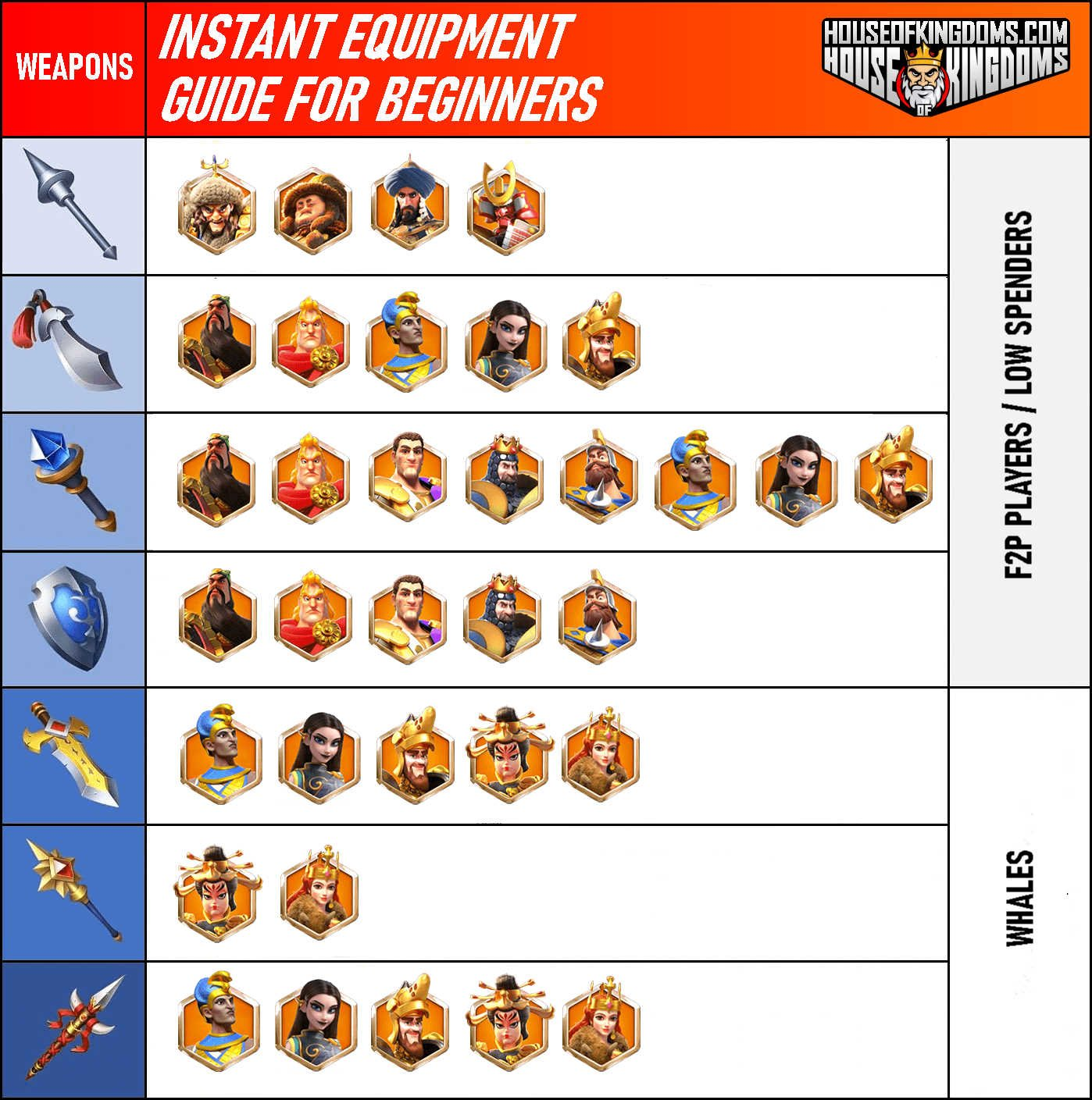 Rise of Kingdoms Weapon Equipment Guide