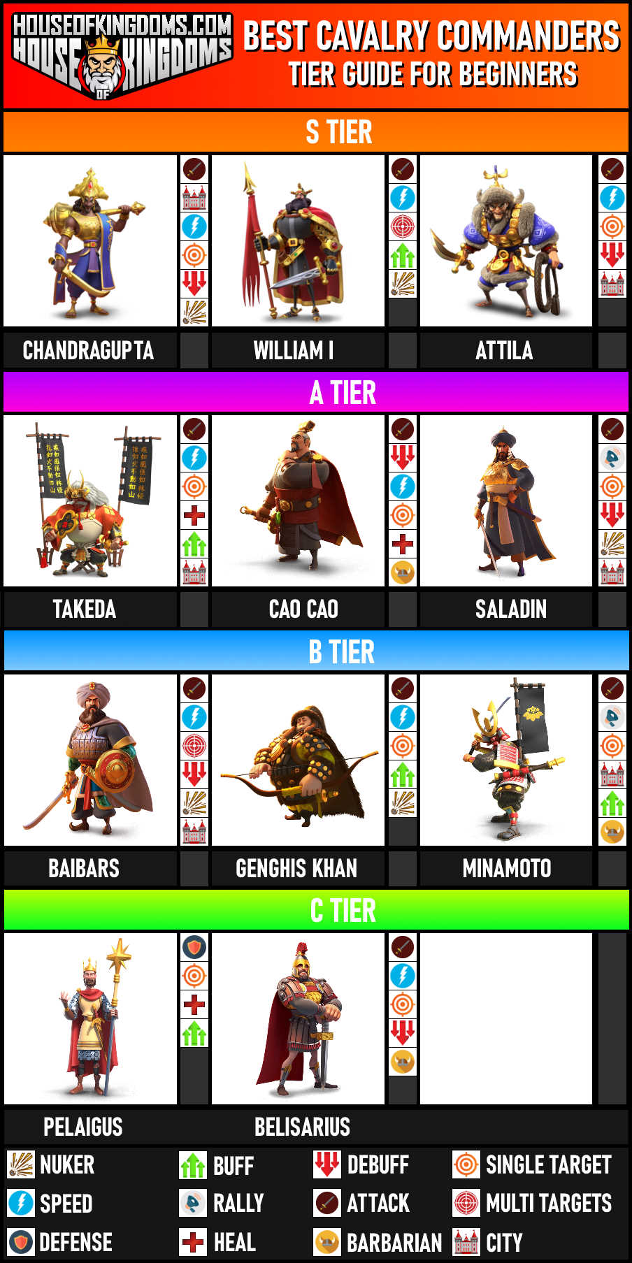 Best Cavalry Commanders Tier List ROK Guide