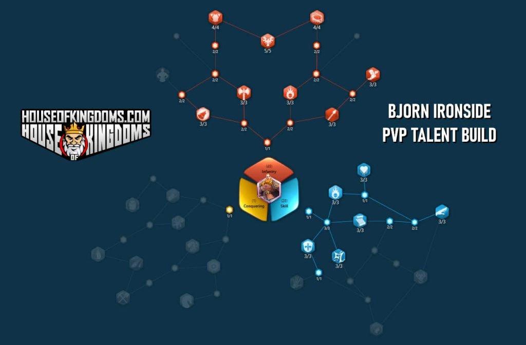 Bjorn Ironside PvP Talent Build Rise of Kingdoms