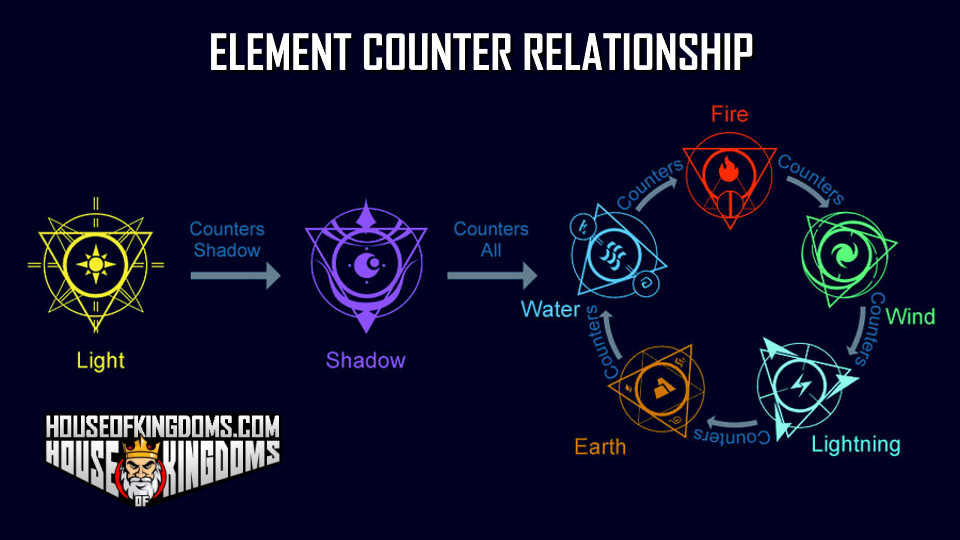 Infinity Kingdom Element Counter Relationship